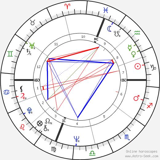 Scott Walker tema natale, oroscopo, Scott Walker oroscopi gratuiti, astrologia