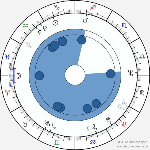 Stan Ivar wikipedia, horoscope, astrology, instagram