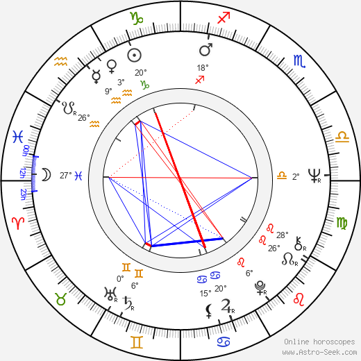 Svatava Šanovcová birth chart, biography, wikipedia 2018, 2019