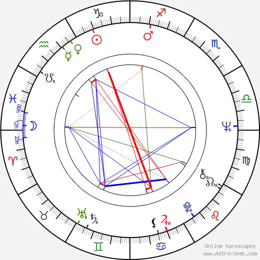 Svatava Šanovcová birth chart, Svatava Šanovcová astro natal horoscope, astrology
