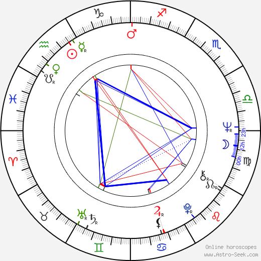 Tobe Hooper birth chart, Tobe Hooper astro natal horoscope, astrology