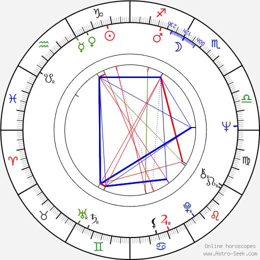 Tomáš Žilinčík birth chart, Tomáš Žilinčík astro natal horoscope, astrology