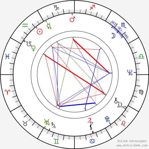 Tommy J. Huff birth chart, Tommy J. Huff astro natal horoscope, astrology