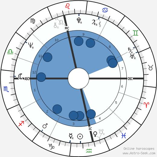 Tony Blackburn wikipedia, horoscope, astrology, instagram