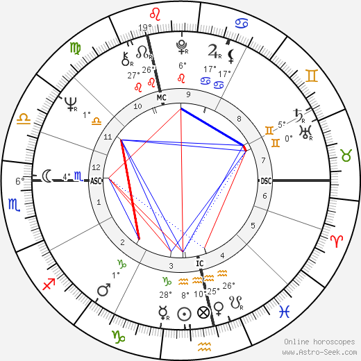 Tony Blackburn birth chart, biography, wikipedia 2019, 2020