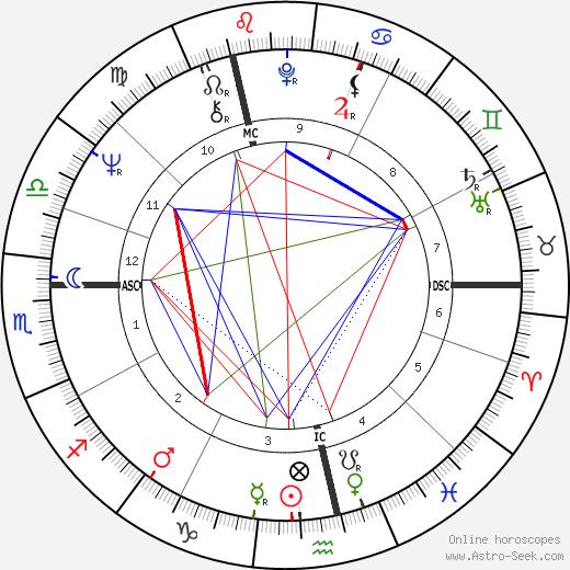 Tony Blackburn birth chart, Tony Blackburn astro natal horoscope, astrology