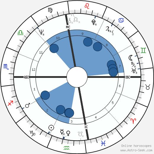 Wendy Yoshimura wikipedia, horoscope, astrology, instagram
