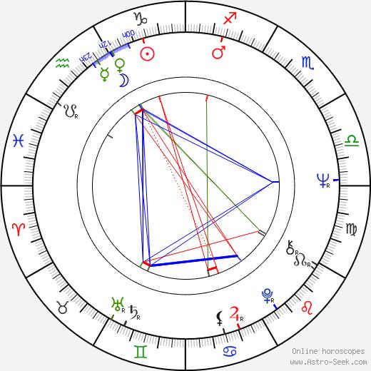 Zoro Záhon birth chart, Zoro Záhon astro natal horoscope, astrology