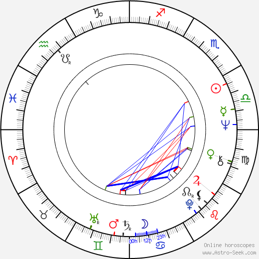 Adolfo Aristarain astro natal birth chart, Adolfo Aristarain horoscope, astrology