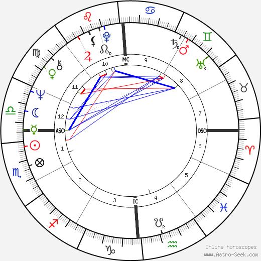 Al Nelson tema natale, oroscopo, Al Nelson oroscopi gratuiti, astrologia