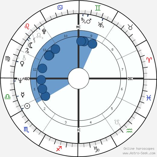 Alida Chelli wikipedia, horoscope, astrology, instagram