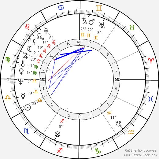 Alida Chelli birth chart, biography, wikipedia 2019, 2020