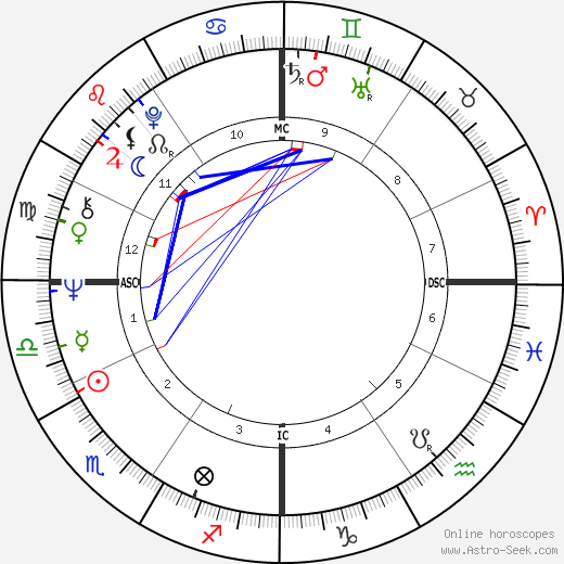 Alida Chelli astro natal birth chart, Alida Chelli horoscope, astrology