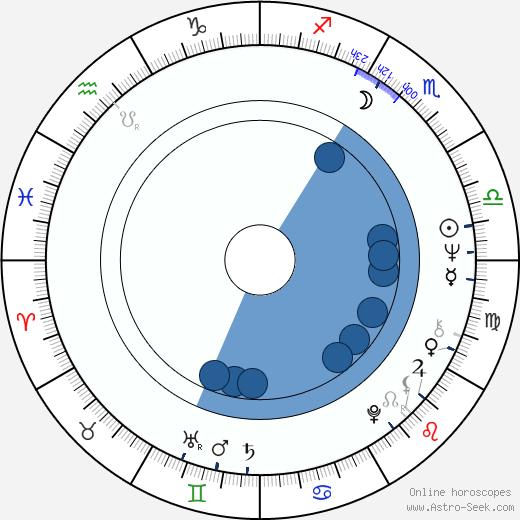 Angelika Hanauerová wikipedia, horoscope, astrology, instagram
