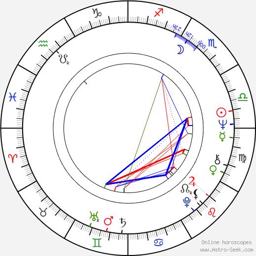 Angelika Hanauerová день рождения гороскоп, Angelika Hanauerová Натальная карта онлайн