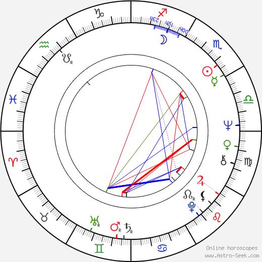Anton Phillips birth chart, Anton Phillips astro natal horoscope, astrology