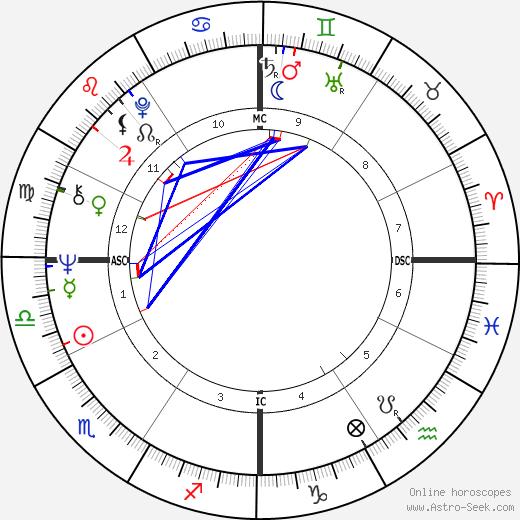 Bob Timberlake astro natal birth chart, Bob Timberlake horoscope, astrology