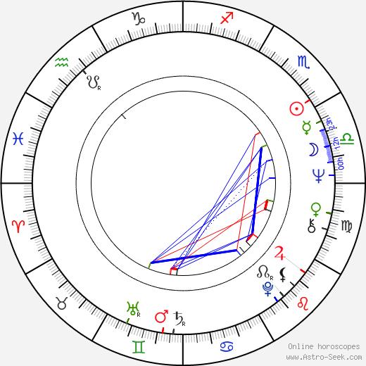 Carmen Argenziano birth chart, Carmen Argenziano astro natal horoscope, astrology