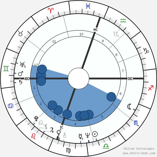 Carol Ann Chaplin wikipedia, horoscope, astrology, instagram