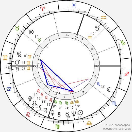 Carol Ann Chaplin birth chart, biography, wikipedia 2020, 2021