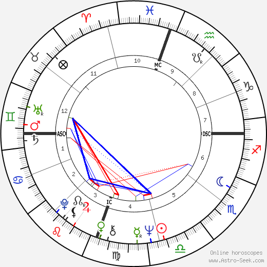 Carol Ann Chaplin birth chart, Carol Ann Chaplin astro natal horoscope, astrology