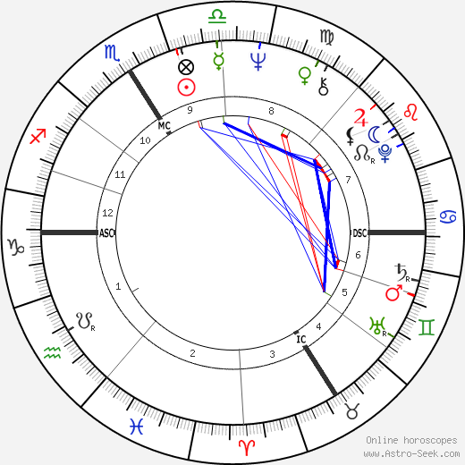 Catherine Deneuve astro natal birth chart, Catherine Deneuve horoscope, astrology