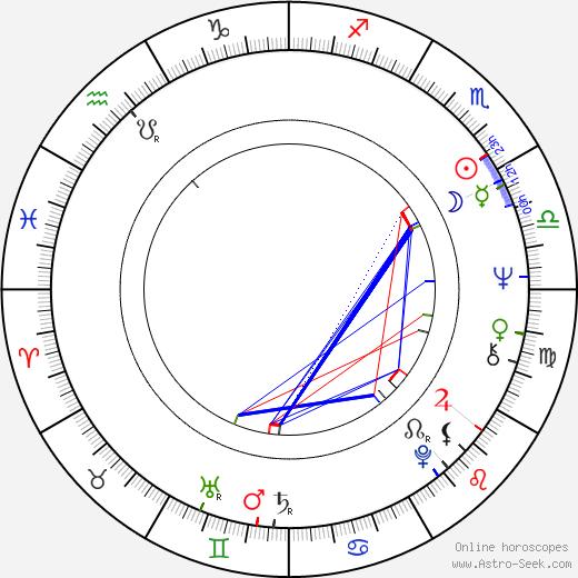 Charo López birth chart, Charo López astro natal horoscope, astrology