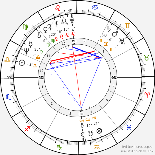Chevy Chase birth chart, biography, wikipedia 2017, 2018