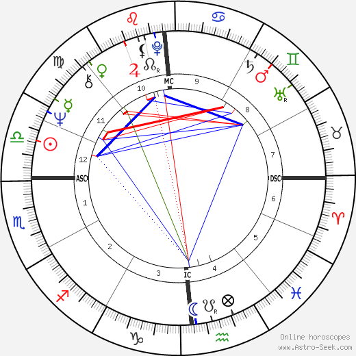 Chevy Chase astro natal birth chart, Chevy Chase horoscope, astrology