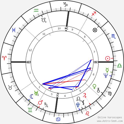 Chris Mitchum день рождения гороскоп, Chris Mitchum Натальная карта онлайн