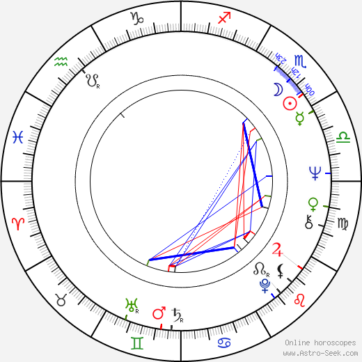 Christopher Cain birth chart, Christopher Cain astro natal horoscope, astrology