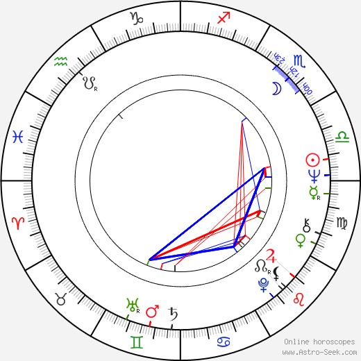 Эдуарду Серра Eduardo Serra день рождения гороскоп, Eduardo Serra Натальная карта онлайн