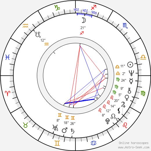 Inna Mikhailovna Churikova birth chart, biography, wikipedia 2019, 2020
