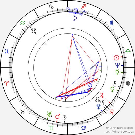 Inna Mikhailovna Churikova astro natal birth chart, Inna Mikhailovna Churikova horoscope, astrology