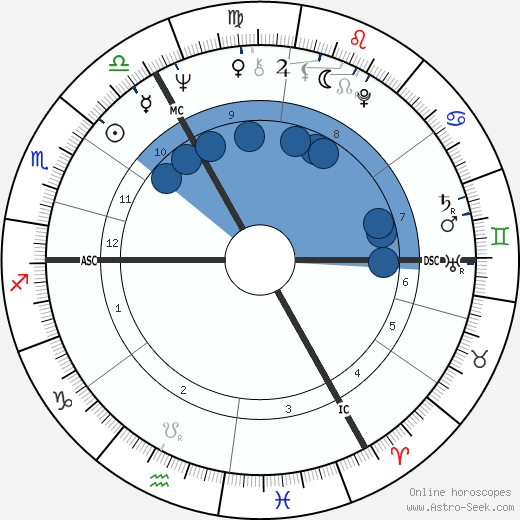 Jan de Bont wikipedia, horoscope, astrology, instagram