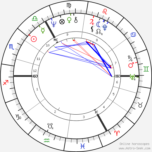 Jan de Bont astro natal birth chart, Jan de Bont horoscope, astrology