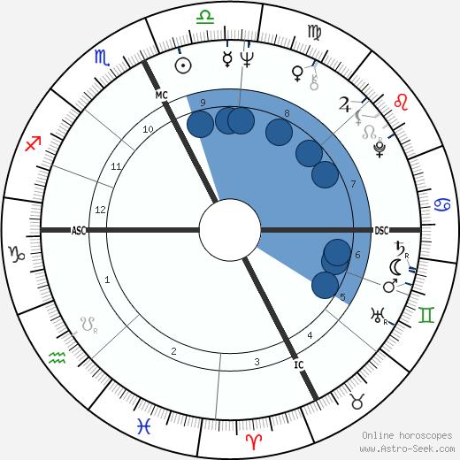 Jean-Claude Novaro wikipedia, horoscope, astrology, instagram