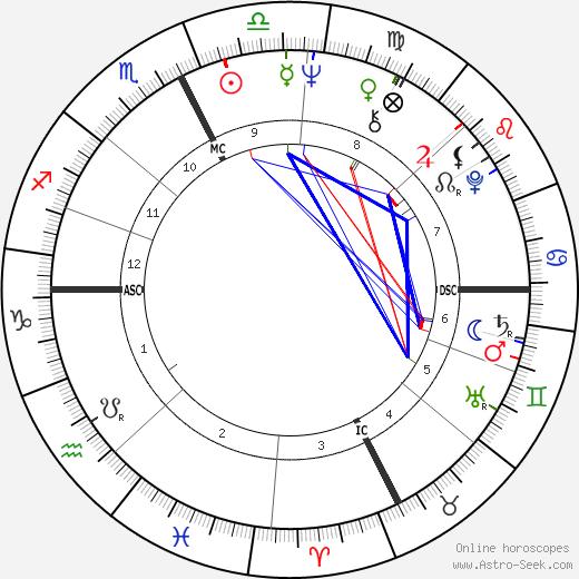 Jean-Claude Novaro tema natale, oroscopo, Jean-Claude Novaro oroscopi gratuiti, astrologia