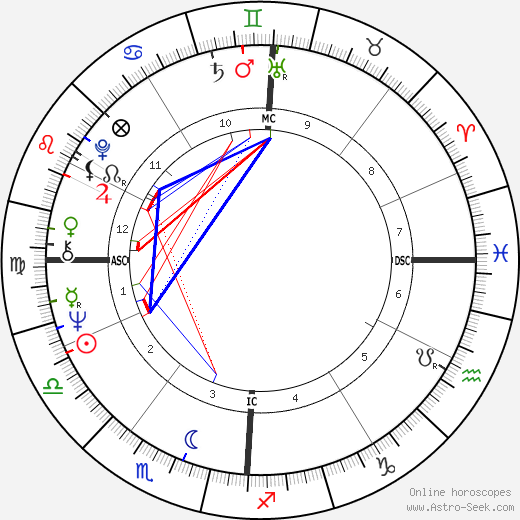 jeanfran231ois jonvelle birth chart horoscope date of