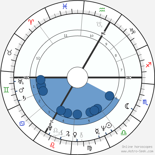 Jean-Jacques Annaud wikipedia, horoscope, astrology, instagram
