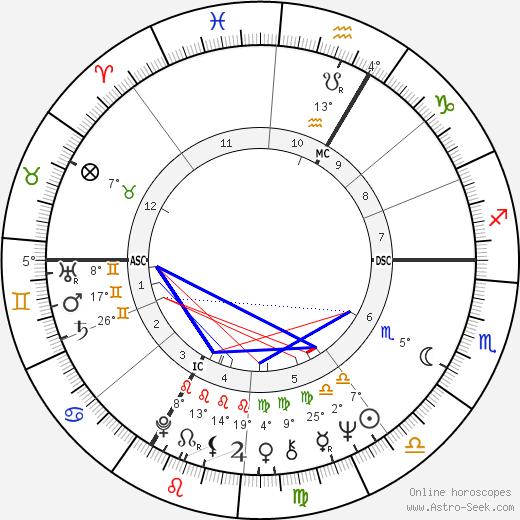 Jean-Jacques Annaud birth chart, biography, wikipedia 2019, 2020
