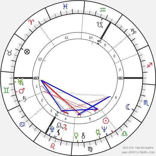 Jean-Jacques Annaud astro natal birth chart, Jean-Jacques Annaud horoscope, astrology