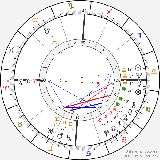 Jeffrey MacDonald birth chart, biography, wikipedia 2018, 2019