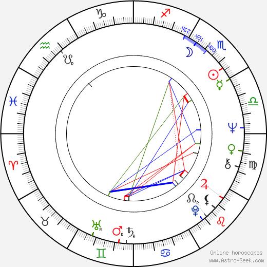 Джоанна Шимкус Joanna Shimkus день рождения гороскоп, Joanna Shimkus Натальная карта онлайн