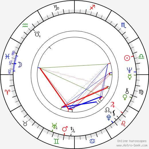 John Nettles birth chart, John Nettles astro natal horoscope, astrology