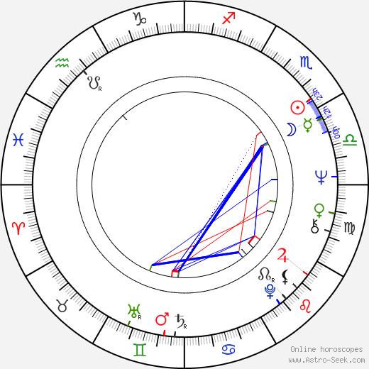 Július Matula день рождения гороскоп, Július Matula Натальная карта онлайн