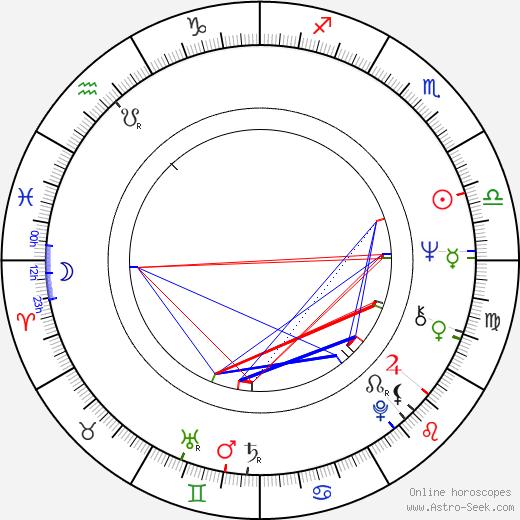 Karel Černoch tema natale, oroscopo, Karel Černoch oroscopi gratuiti, astrologia