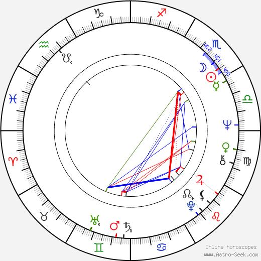 Kari Suvalo birth chart, Kari Suvalo astro natal horoscope, astrology