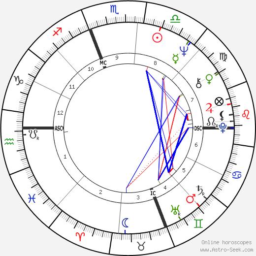 Lance Rentzel день рождения гороскоп, Lance Rentzel Натальная карта онлайн