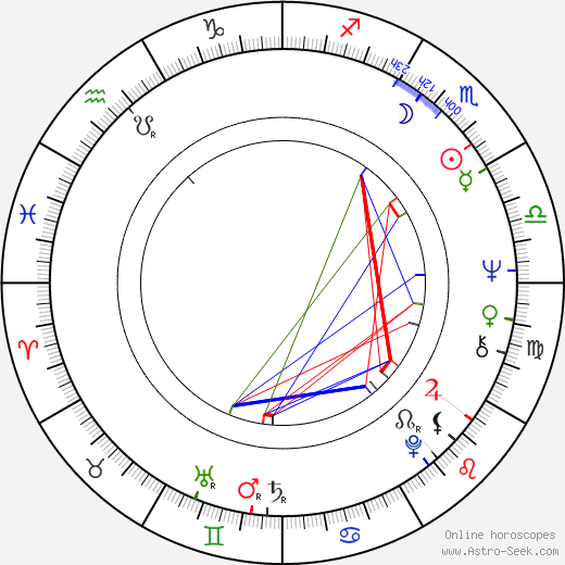 Lisandro Duque Naranjo день рождения гороскоп, Lisandro Duque Naranjo Натальная карта онлайн